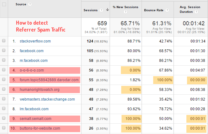 how-to-detect-referrer-spam